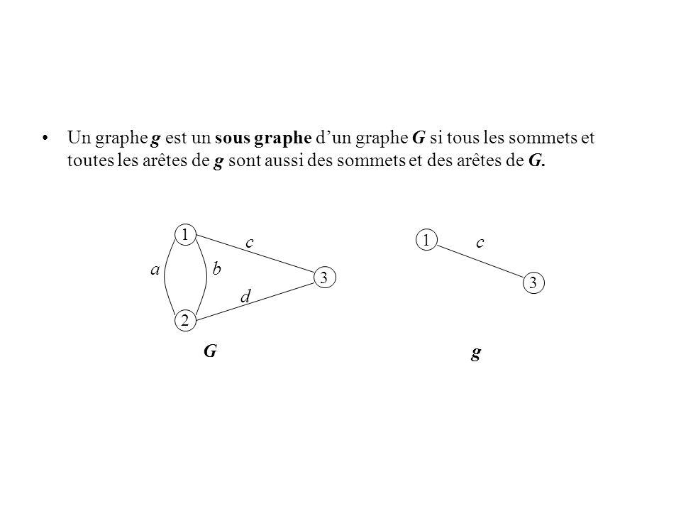 Un graphe g est un sous graphe d'un graphe G si tous les sommets et toutes les arêtes de g sont aussi des sommets et des arêtes de G.