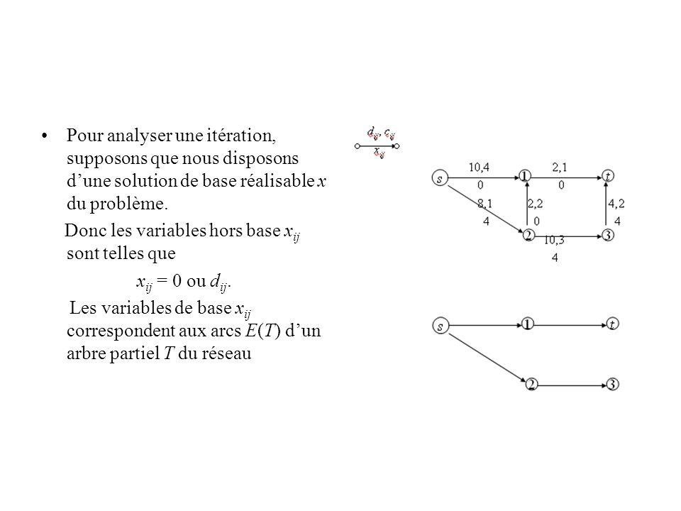 Pour analyser une itération, supposons que nous disposons d'une solution de base réalisable x du problème.