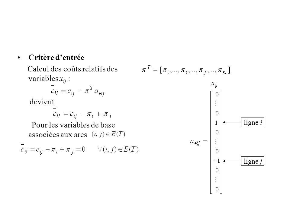 Calcul des coûts relatifs des variables xij :