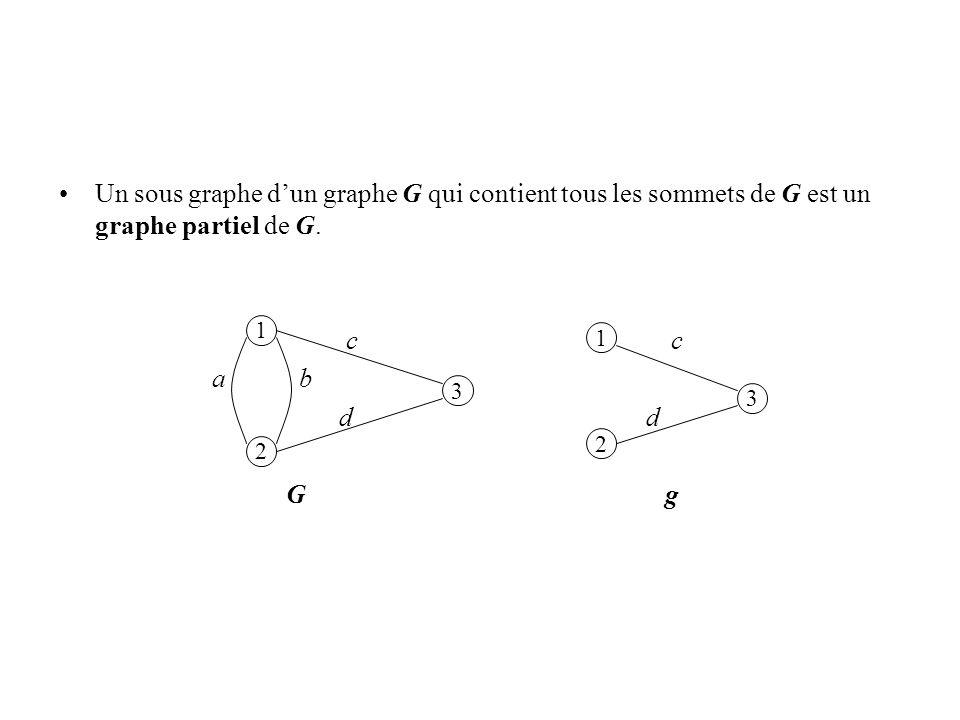 Un sous graphe d'un graphe G qui contient tous les sommets de G est un graphe partiel de G.