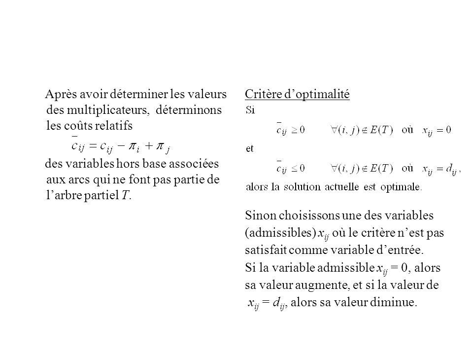 Après avoir déterminer les valeurs des multiplicateurs, déterminons les coûts relatifs