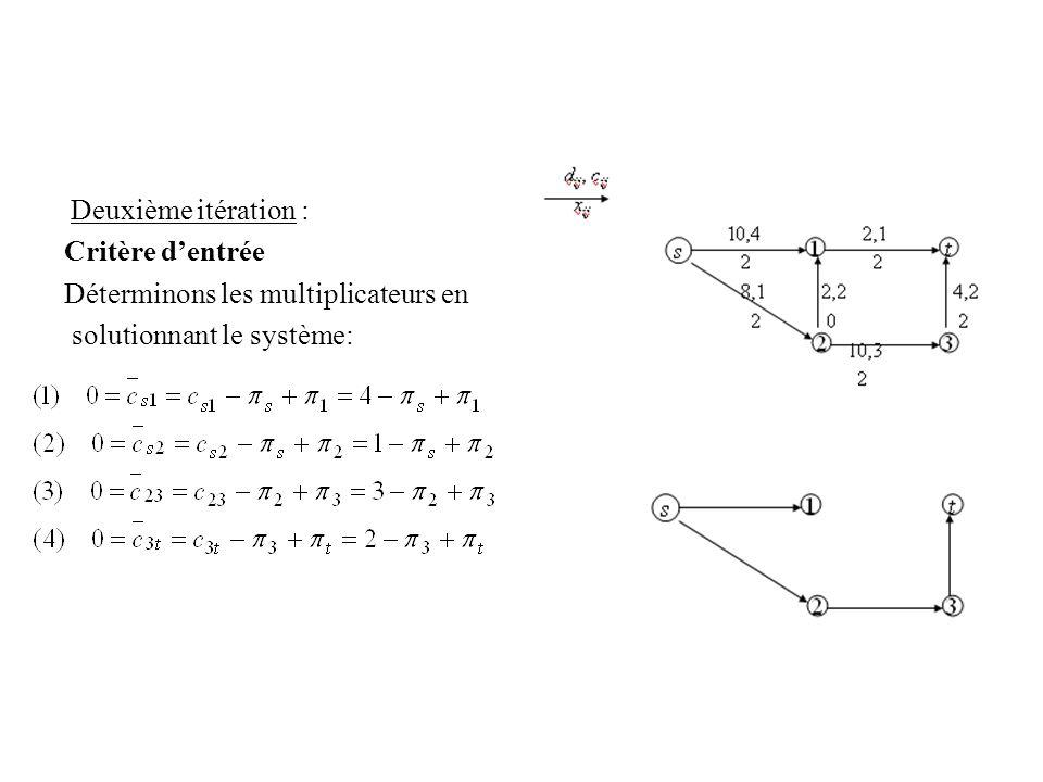 Déterminons les multiplicateurs en solutionnant le système: