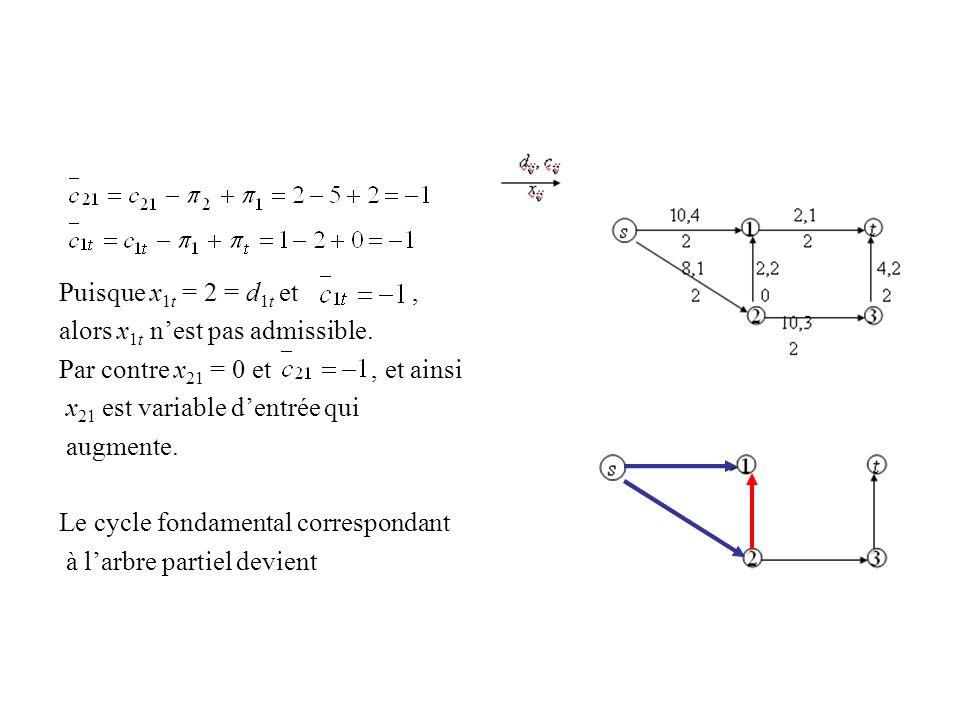 Puisque x1t = 2 = d1t et ,alors x1t n'est pas admissible. Par contre x21 = 0 et , et ainsi.