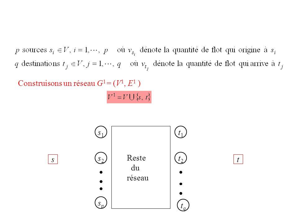Construisons un réseau G1= (V1, E1 )
