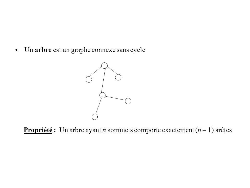 Un arbre est un graphe connexe sans cycle