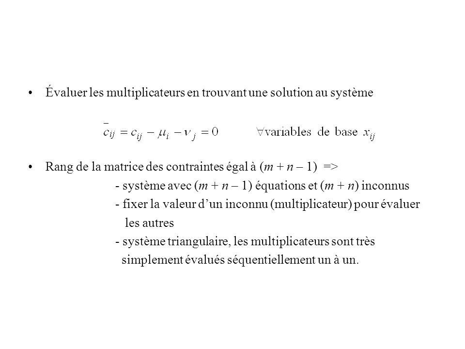 Évaluer les multiplicateurs en trouvant une solution au système