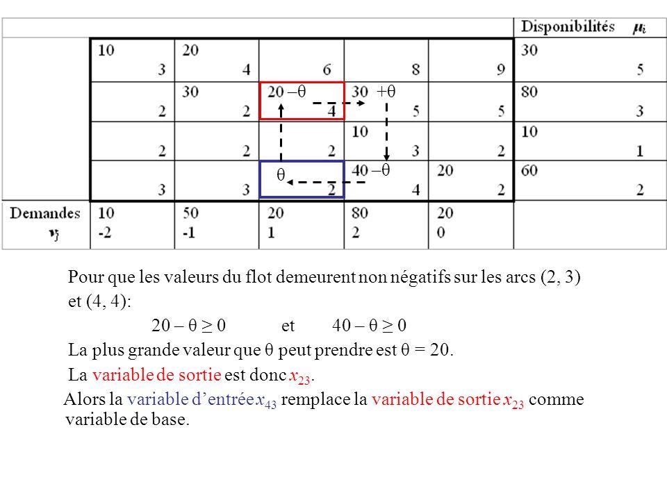 –θ+θ. Pour que les valeurs du flot demeurent non négatifs sur les arcs (2, 3) et (4, 4): 20 – θ ≥ 0 et 40 – θ ≥ 0.