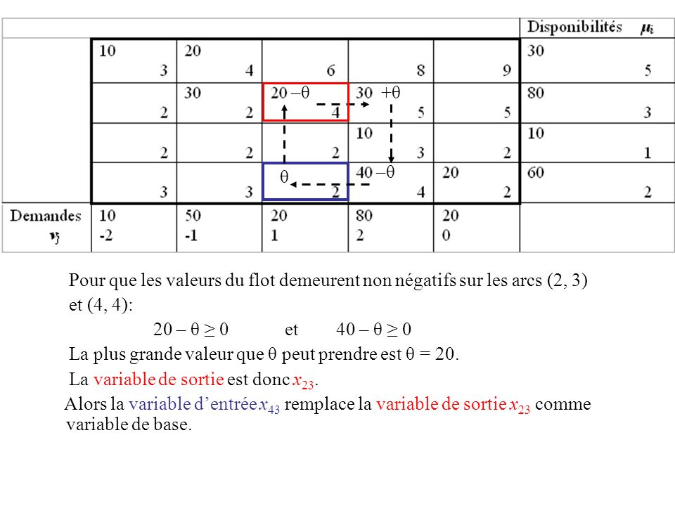 –θ +θ. Pour que les valeurs du flot demeurent non négatifs sur les arcs (2, 3) et (4, 4): 20 – θ ≥ 0 et 40 – θ ≥ 0.