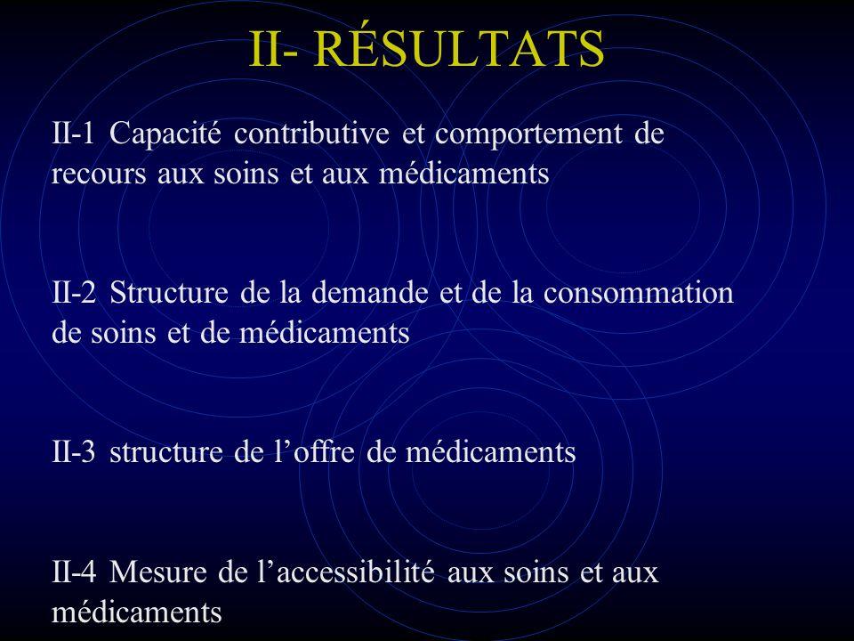 II- RÉSULTATS II-1 Capacité contributive et comportement de recours aux soins et aux médicaments.