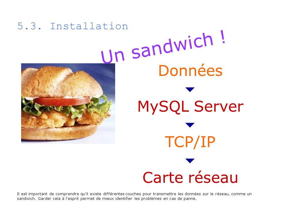 Un sandwich ! Données  MySQL Server TCP/IP Carte réseau