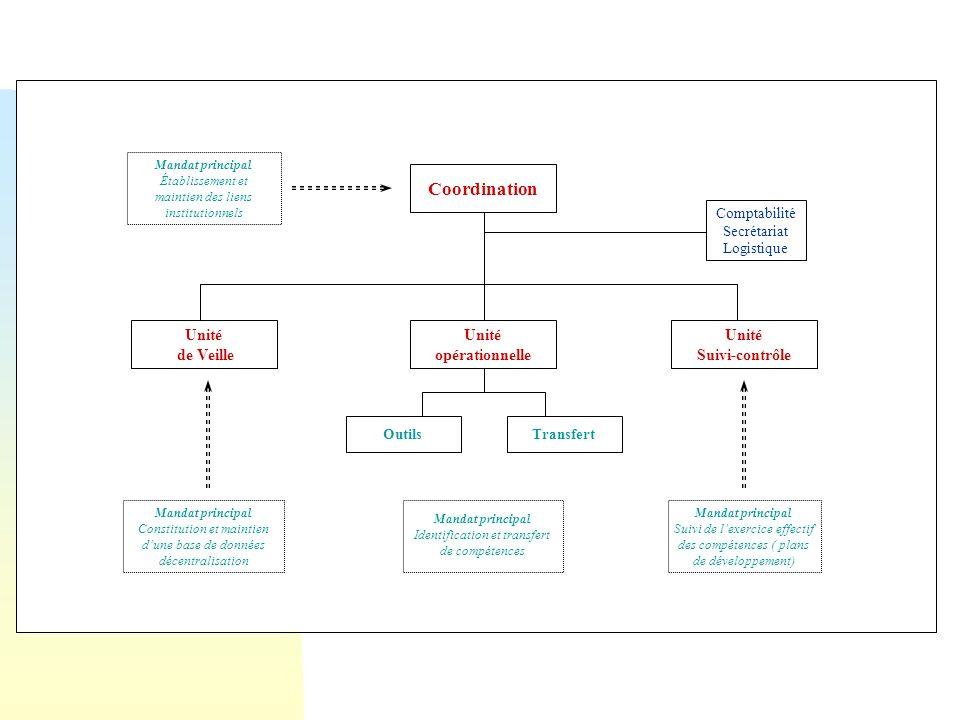 Coordination Unité de Veille Unité opérationnelle Suivi-contrôle