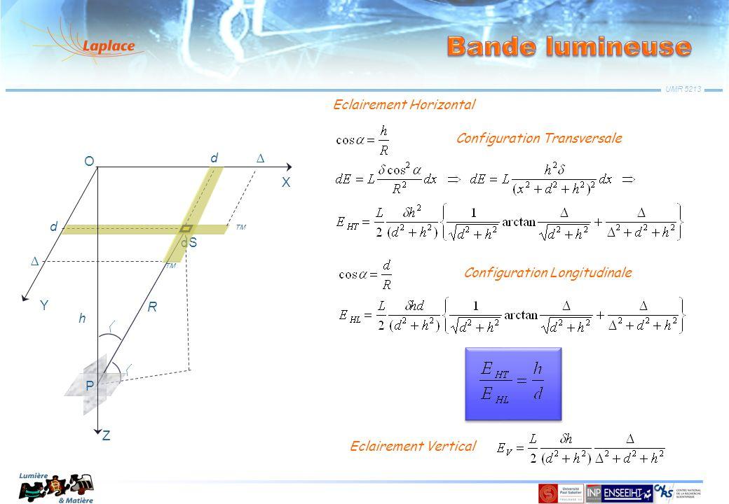 Bande lumineuse Eclairement Horizontal Configuration Transversale h Z