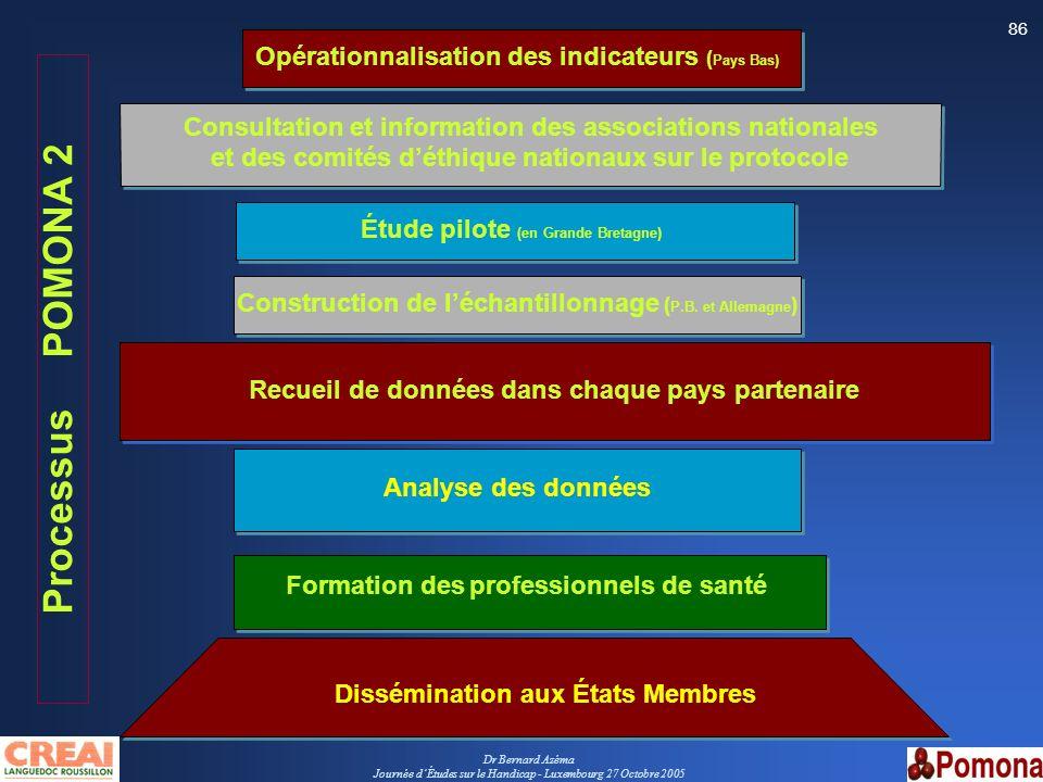 Processus POMONA 2 Opérationnalisation des indicateurs (Pays Bas)