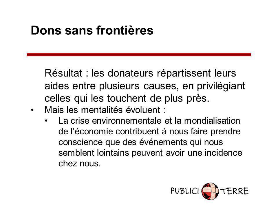 Dons sans frontières Résultat : les donateurs répartissent leurs aides entre plusieurs causes, en privilégiant celles qui les touchent de plus près.