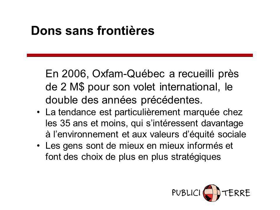 Dons sans frontières En 2006, Oxfam-Québec a recueilli près de 2 M$ pour son volet international, le double des années précédentes.