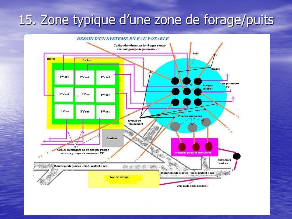 15. Zone typique d'une zone de forage/puits
