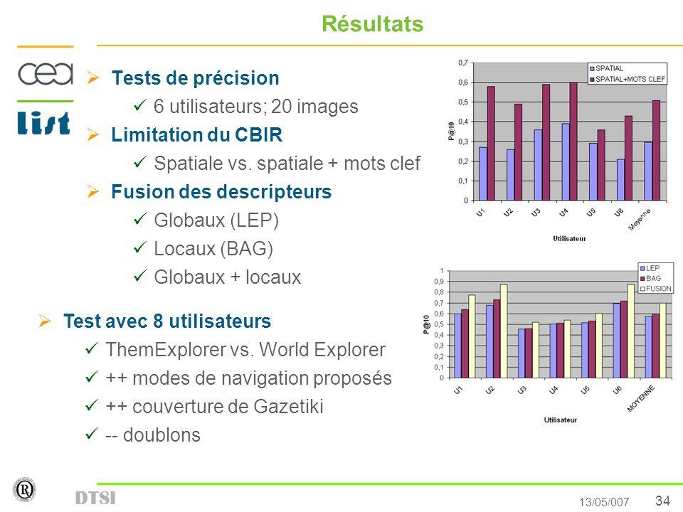 Résultats Tests de précision 6 utilisateurs; 20 images