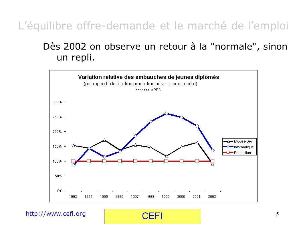L'équilibre offre-demande et le marché de l'emploi
