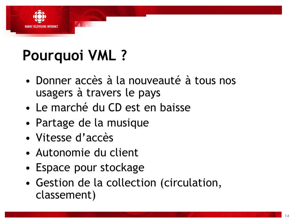 Pourquoi VML Donner accès à la nouveauté à tous nos usagers à travers le pays. Le marché du CD est en baisse.
