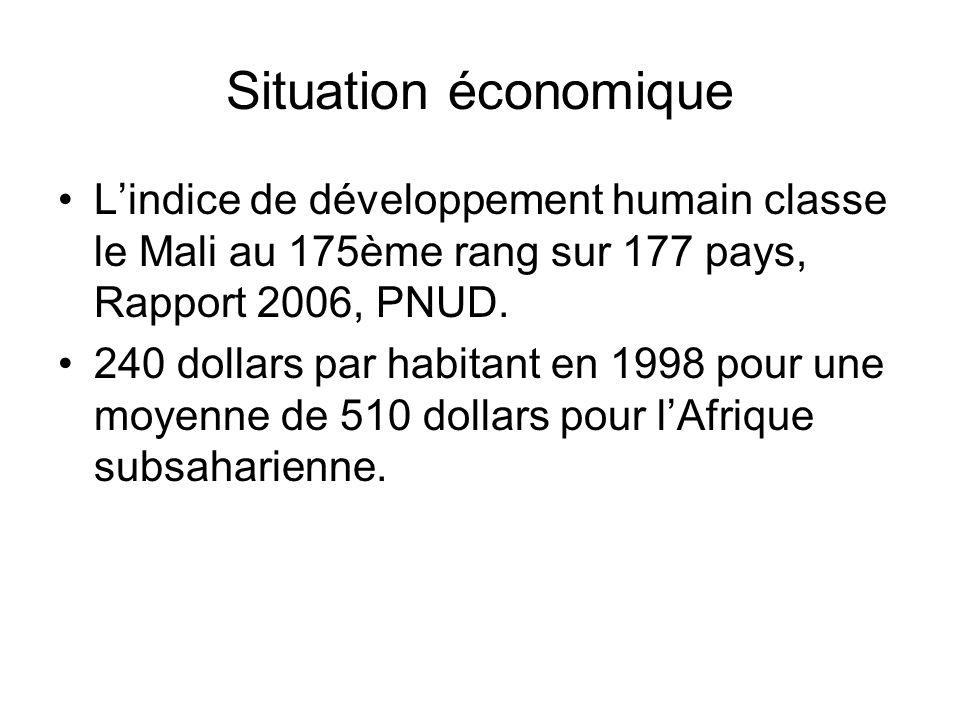 Situation économique L'indice de développement humain classe le Mali au 175ème rang sur 177 pays, Rapport 2006, PNUD.