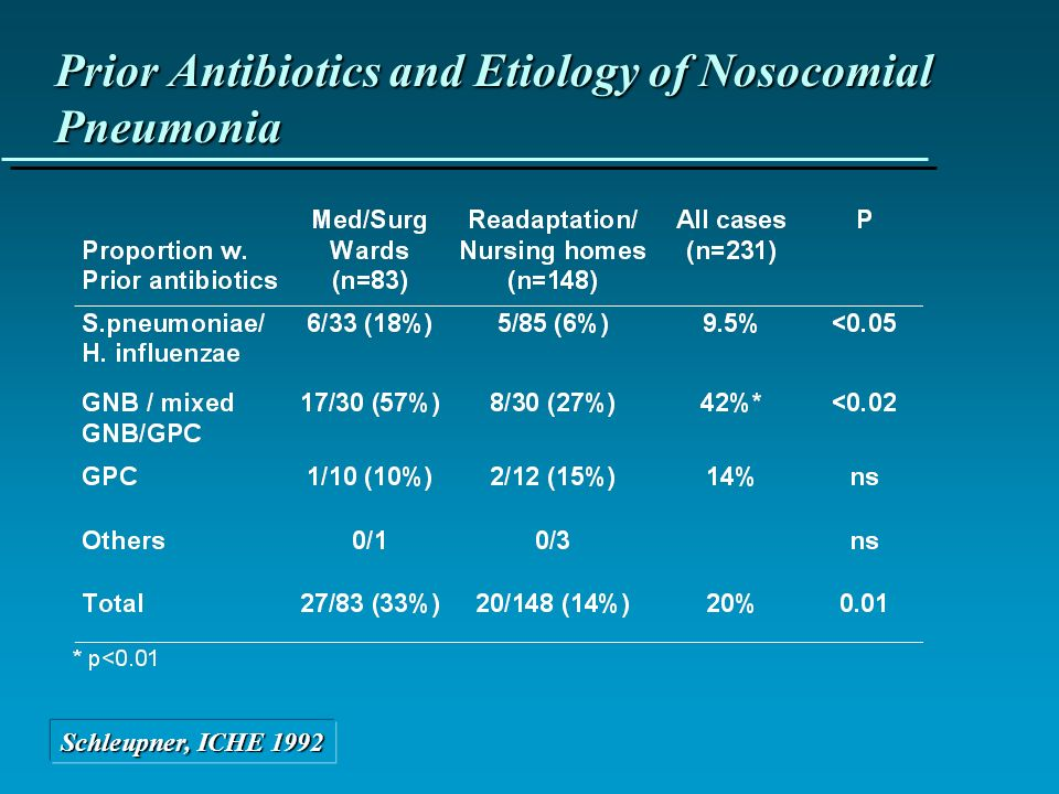 Prior Antibiotics and Etiology of Nosocomial Pneumonia