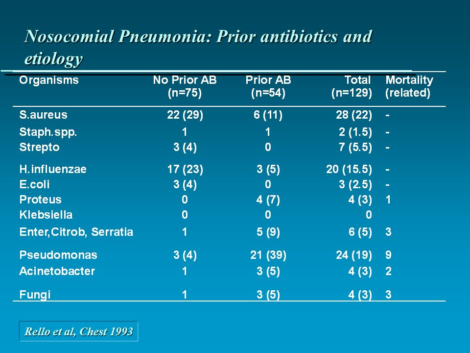 Nosocomial Pneumonia: Prior antibiotics and etiology