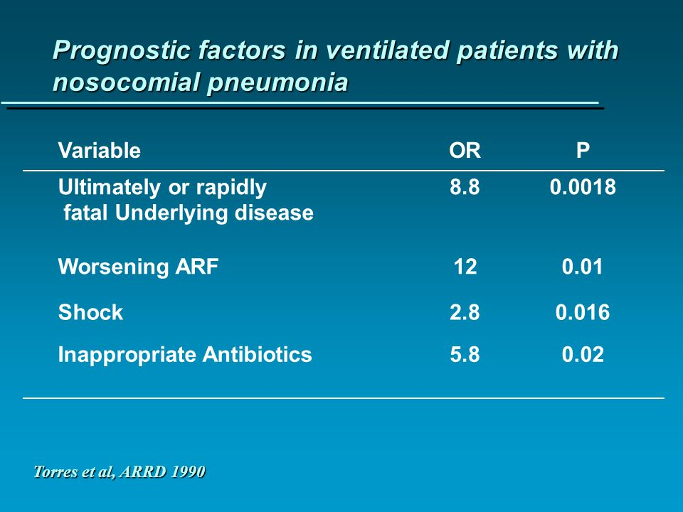 Prognostic factors in ventilated patients with nosocomial pneumonia