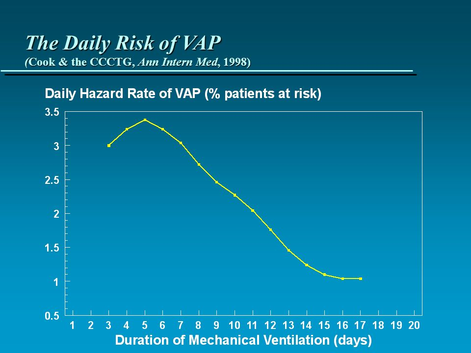 The Daily Risk of VAP (Cook & the CCCTG, Ann Intern Med, 1998)