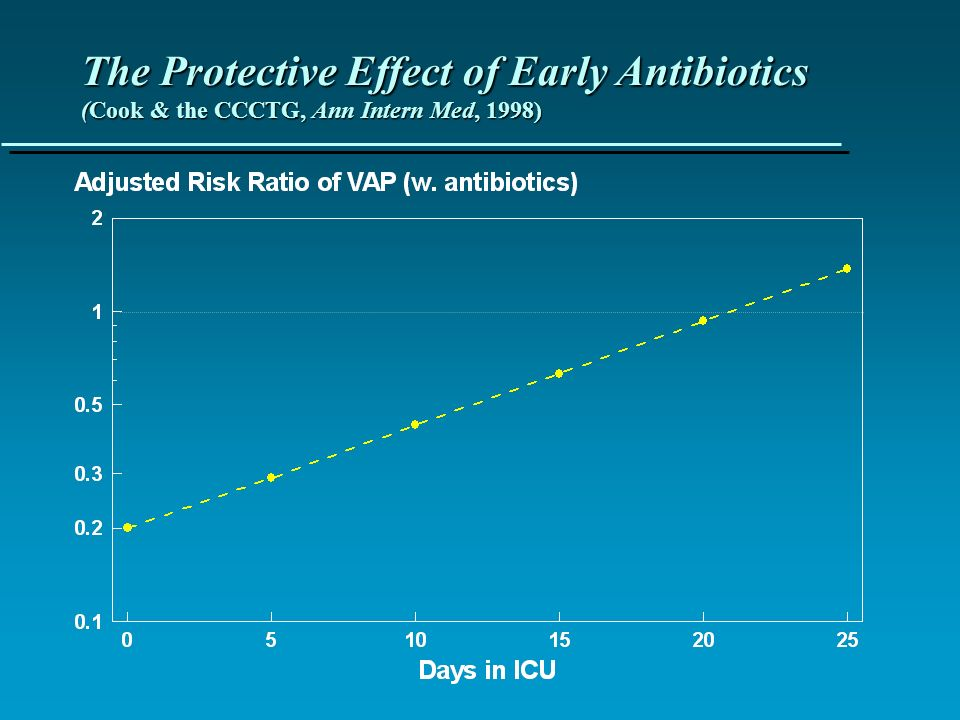 The Protective Effect of Early Antibiotics (Cook & the CCCTG, Ann Intern Med, 1998)