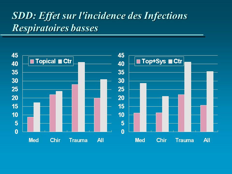 SDD: Effet sur l incidence des Infections Respiratoires basses