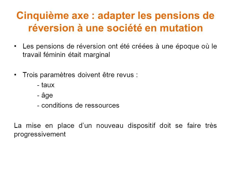 Accord du 30 octobre 2015 sur les r gimes de retraite - Retraite de reversion plafond de ressources ...