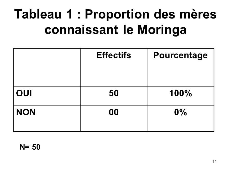 Tableau 1 : Proportion des mères connaissant le Moringa