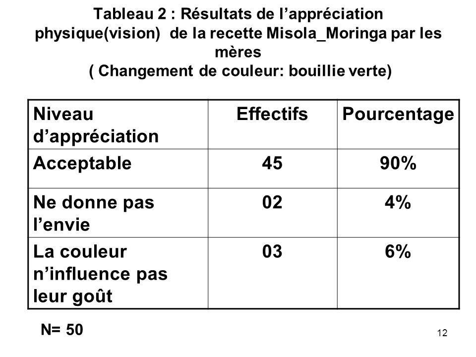 Effectifs Pourcentage 45 90% 02 4% 03 6%