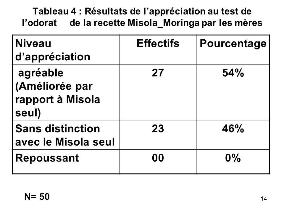 Effectifs Pourcentage 27 54% 23 46% 00 0%