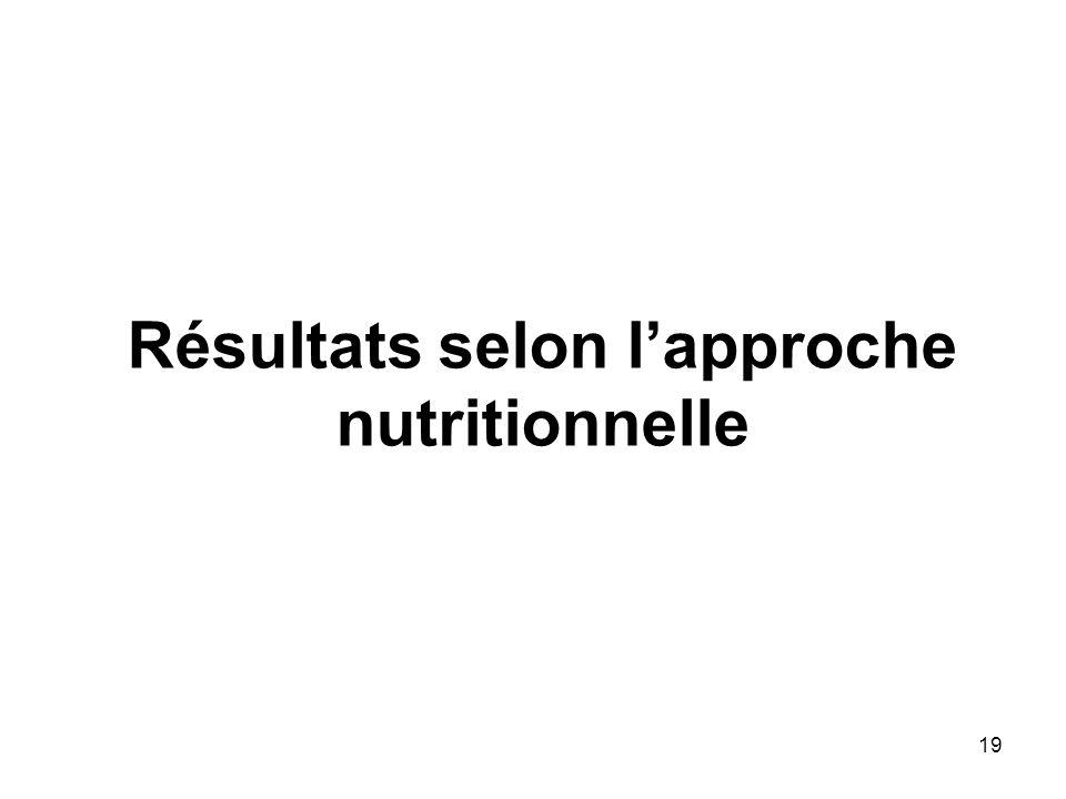 Résultats selon l'approche nutritionnelle