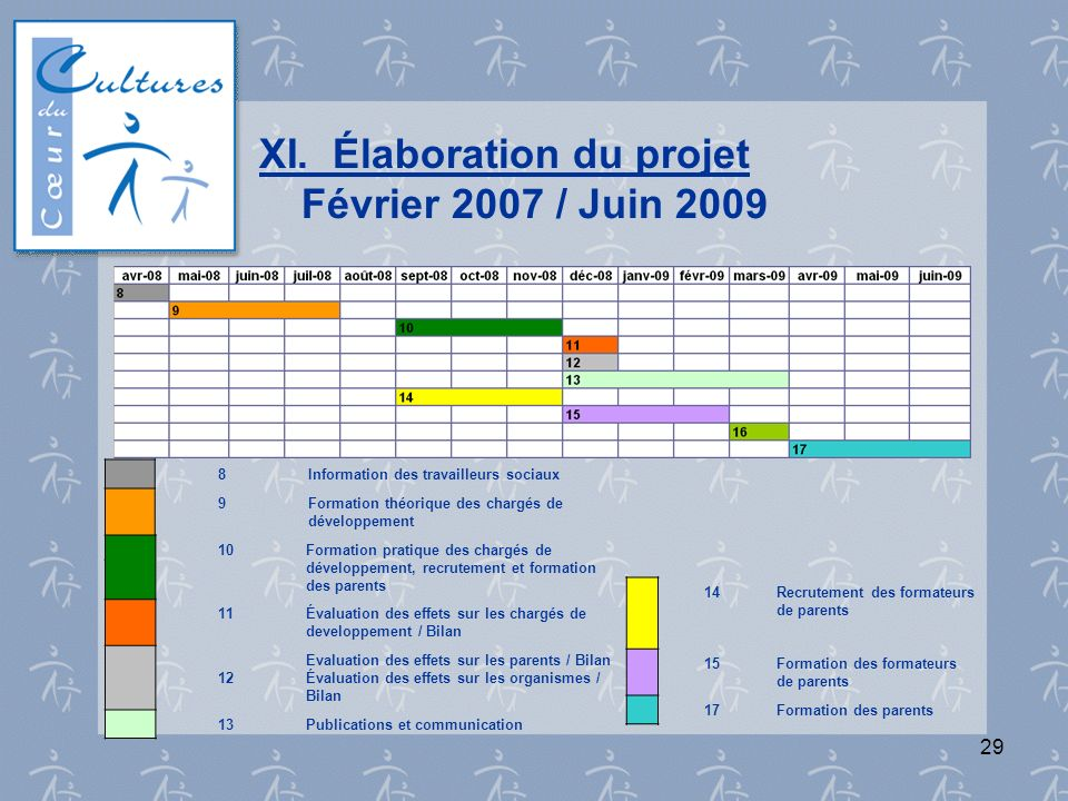 XI. Élaboration du projet Février 2007 / Juin 2009
