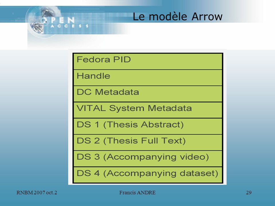 Le modèle Arrow RNBM 2007 oct.2 Francis ANDRE