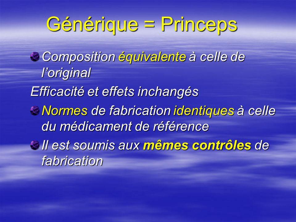 Générique = Princeps Composition équivalente à celle de l'original