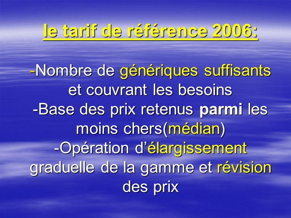 le tarif de référence 2006: -Nombre de génériques suffisants et couvrant les besoins -Base des prix retenus parmi les moins chers(médian) -Opération d'élargissement graduelle de la gamme et révision des prix