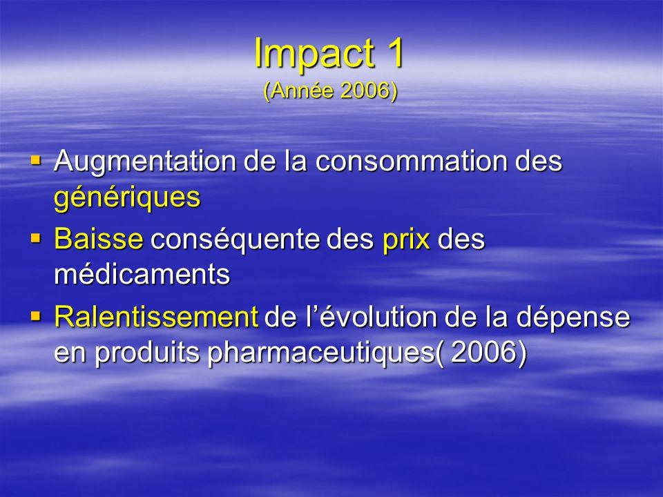 Impact 1 (Année 2006) Augmentation de la consommation des génériques