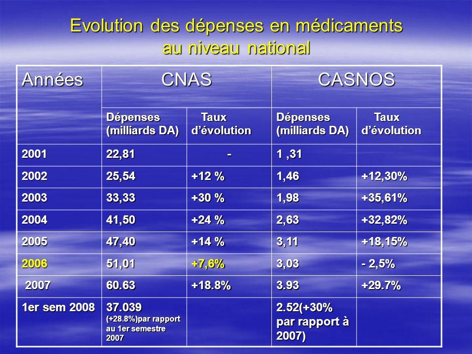 Evolution des dépenses en médicaments au niveau national