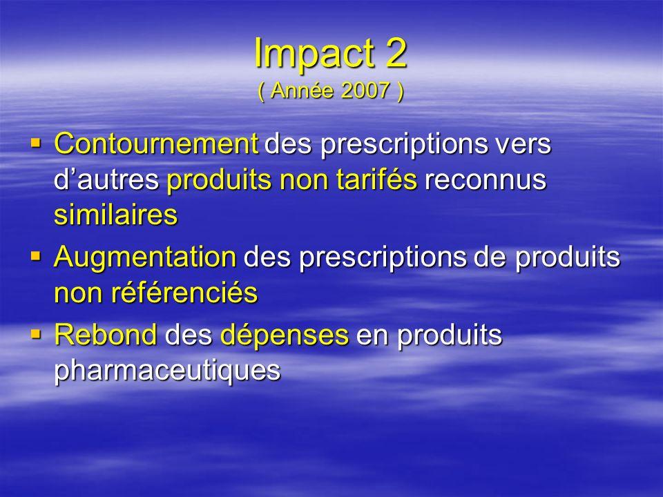 Impact 2 ( Année 2007 )Contournement des prescriptions vers d'autres produits non tarifés reconnus similaires.
