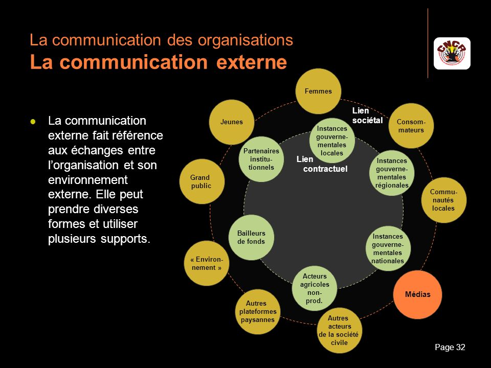 La communication des organisations La communication externe