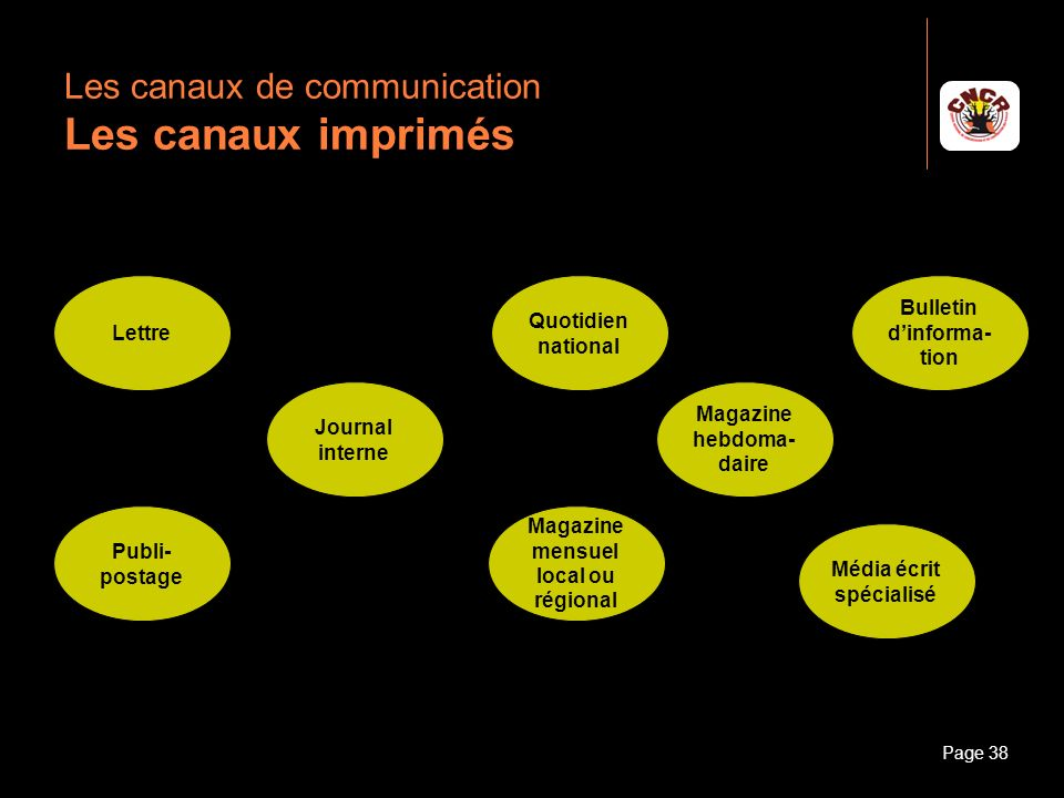 Les canaux de communication Les canaux imprimés