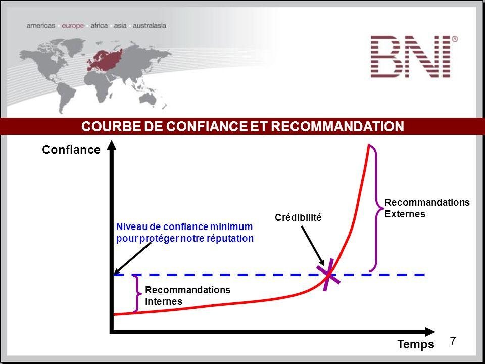 COURBE DE CONFIANCE ET RECOMMANDATION