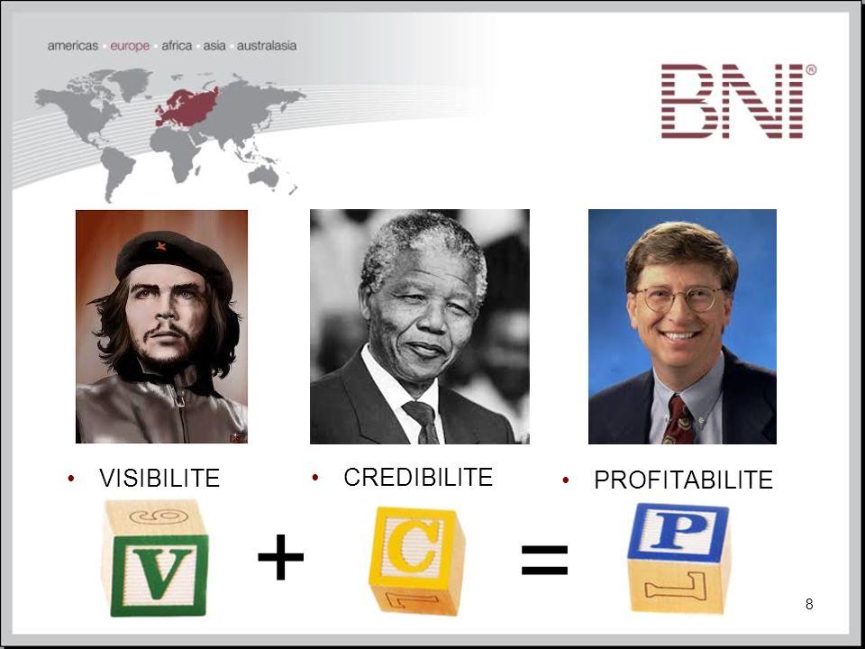 VISIBILITE CREDIBILITE PROFITABILITE + =