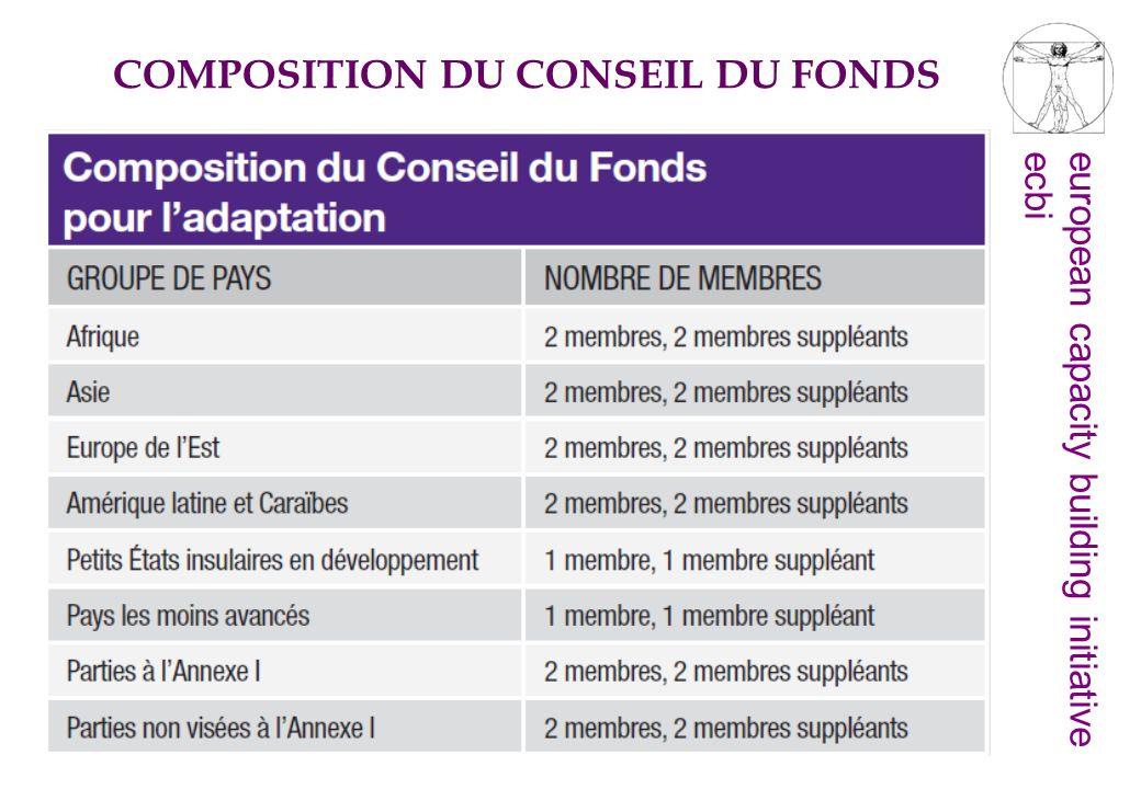 COMPOSITION DU CONSEIL DU FONDS