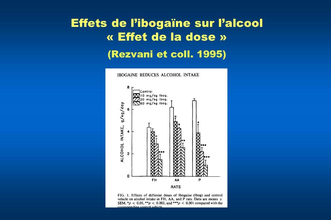 Effets de l'ibogaïne sur l'alcool « Effet de la dose » (Rezvani et coll. 1995)