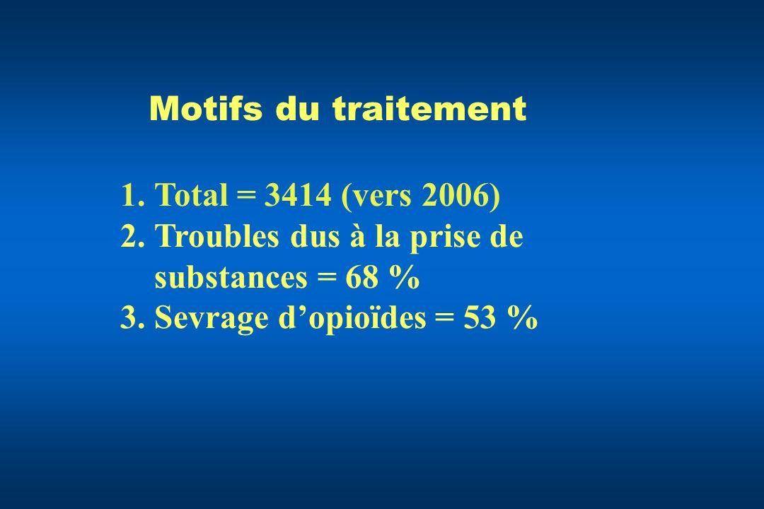 Troubles dus à la prise de substances = 68 % Sevrage d'opioïdes = 53 %