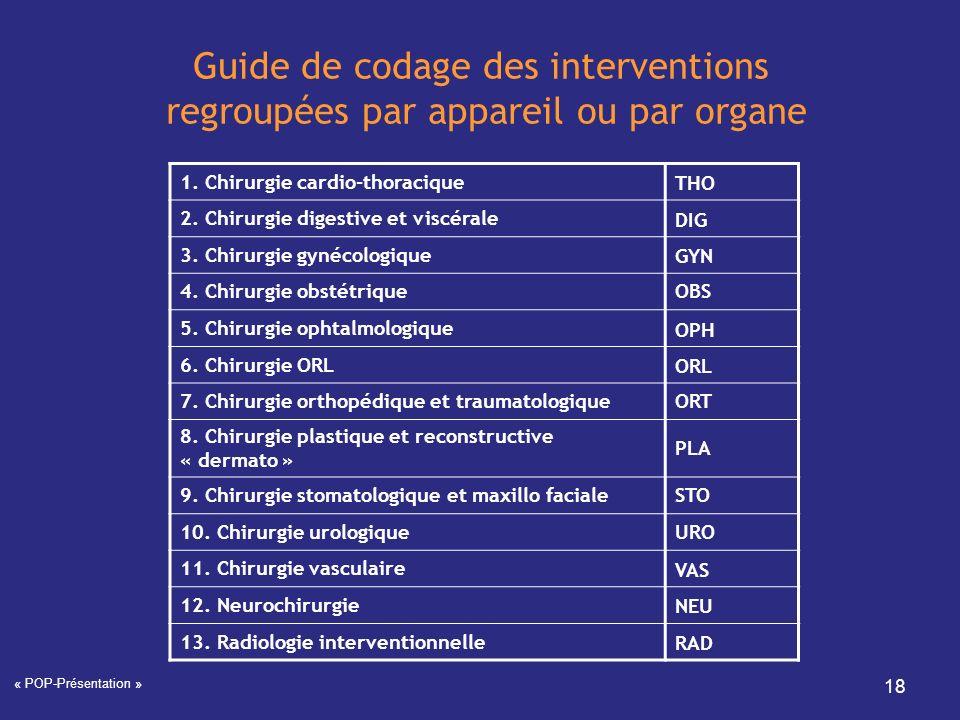 Guide de codage des interventions regroupées par appareil ou par organe